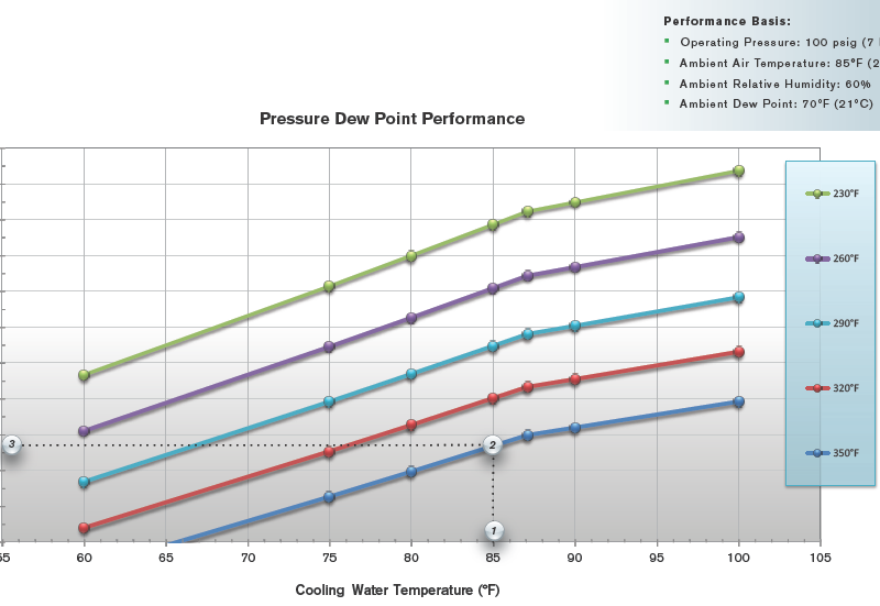 Hankison_HCD_Pressure_Dew_point.png